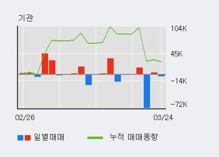 'KCTC' 10% 이상 상승, 최근 3일간 외국인 대량 순매수