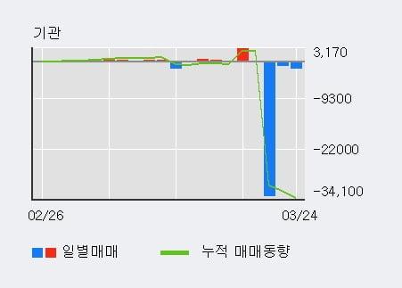 '한국내화' 5% 이상 상승, 최근 3일간 외국인 대량 순매수