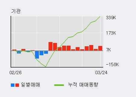 '롯데케미칼' 5% 이상 상승, 전일 기관 대량 순매수