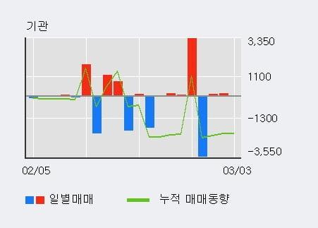 '갤럭시아에스엠' 5% 이상 상승, 최근 3일간 외국인 대량 순매수