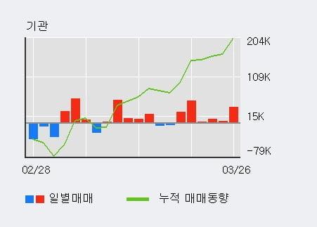 '금호석유' 상한가↑ 도달, 전일 기관 대량 순매수