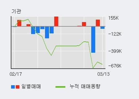 'DB' 5% 이상 상승, 전일 외국인 대량 순매수