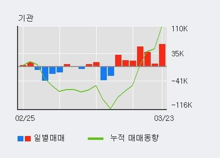 '더존비즈온' 5% 이상 상승, 기관 7일 연속 순매수(22.5만주)