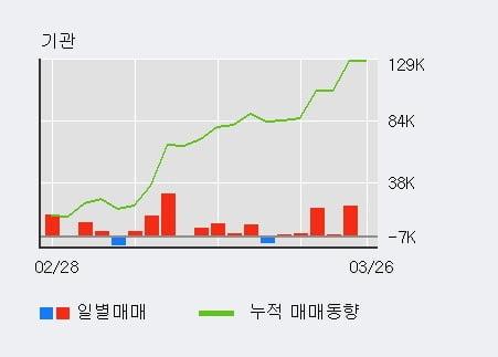 '한솔케미칼' 5% 이상 상승, 최근 3일간 기관 대량 순매수
