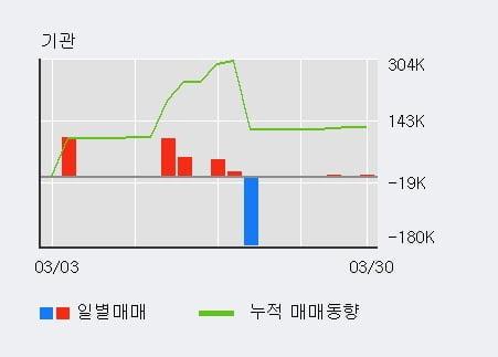 '큐로' 5% 이상 상승, 기관 3일 연속 순매수(1,233주)