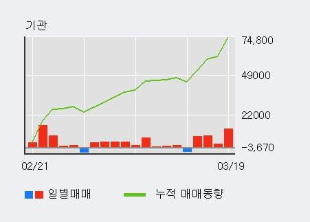 '신대양제지' 5% 이상 상승, 기관 4일 연속 순매수(3.0만주)
