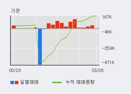 '두올' 5% 이상 상승, 전일 기관 대량 순매수