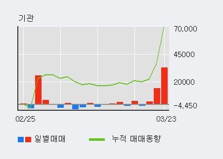 '한국콜마홀딩스' 5% 이상 상승, 기관 3일 연속 순매수(5.0만주)