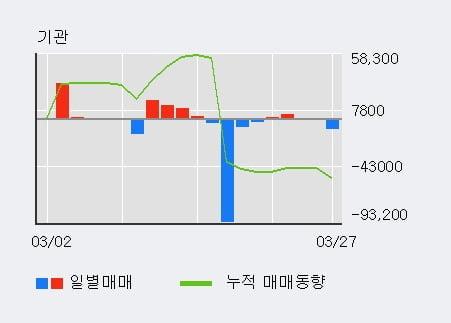 '한글과컴퓨터' 10% 이상 상승, 주가 20일 이평선 상회, 단기·중기 이평선 역배열