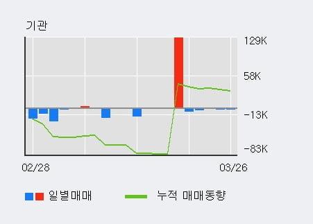 'LG헬로비전' 5% 이상 상승, 주가 5일 이평선 상회, 단기·중기 이평선 역배열