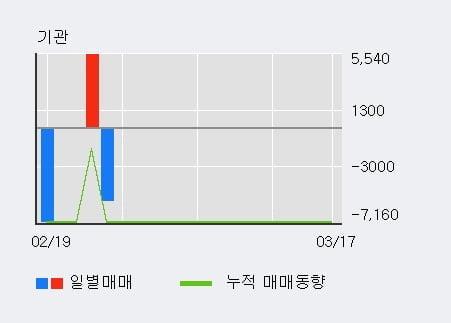 '서린바이오' 10% 이상 상승, 전일 외국인 대량 순매수