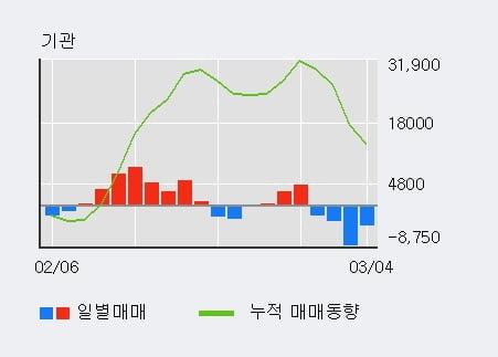 '코스맥스비티아이' 5% 이상 상승, 주가 20일 이평선 상회, 단기·중기 이평선 역배열