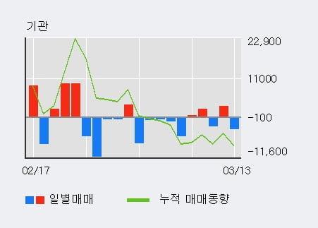 '이글벳' 10% 이상 상승, 외국인 4일 연속 순매수(59.4만주)