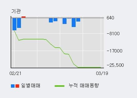 '우원개발' 10% 이상 상승, 최근 3일간 외국인 대량 순매수