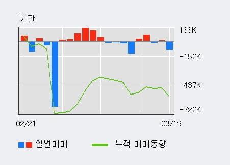 'KH바텍' 10% 이상 상승, 외국인 4일 연속 순매수(21.8만주)