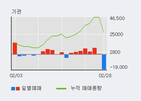 '큐에스아이' 10% 이상 상승, 주가 반등 시도, 단기 이평선 역배열 구간