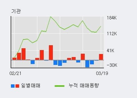 '엘앤에프' 10% 이상 상승, 외국인 5일 연속 순매수(44.5만주)