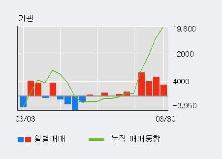 '멀티캠퍼스' 10% 이상 상승, 기관 4일 연속 순매수(1.9만주)