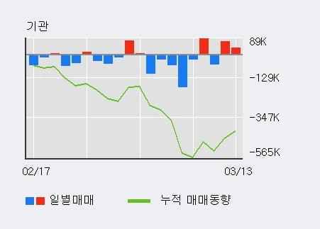 '금호타이어' 5% 이상 상승, 전일 외국인 대량 순매수