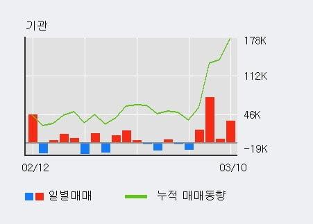 '이노와이어리스' 10% 이상 상승, 기관 3일 연속 순매수(10.2만주)