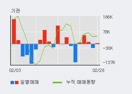 '파트론' 10% 이상 상승, 최근 5일간 기관 대량 순매수