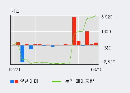 '한진중공업' 5% 이상 상승, 기관 3일 연속 순매수(2,161주)