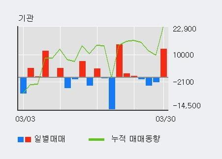 'CJ제일제당' 5% 이상 상승, 기관 3일 연속 순매수(1.7만주)