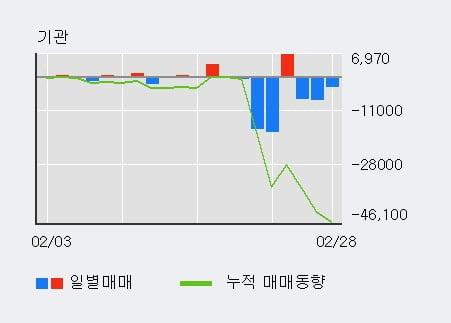 '비상교육' 10% 이상 상승, 단기·중기 이평선 정배열로 상승세
