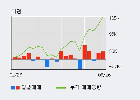 '씨에스윈드' 5% 이상 상승, 전일 기관 대량 순매수