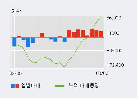 '코스맥스' 5% 이상 상승, 전일 기관 대량 순매수