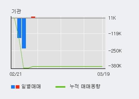 '퓨쳐스트림네트웍스' 10% 이상 상승, 주가 5일 이평선 상회, 단기·중기 이평선 역배열