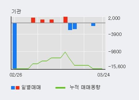 '우정바이오' 10% 이상 상승, 전일 외국인 대량 순매수