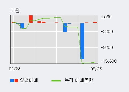 '아시아나IDT' 5% 이상 상승, 최근 3일간 외국인 대량 순매수