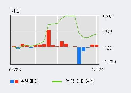 '제일약품' 5% 이상 상승, 외국인 3일 연속 순매수(4.4만주)