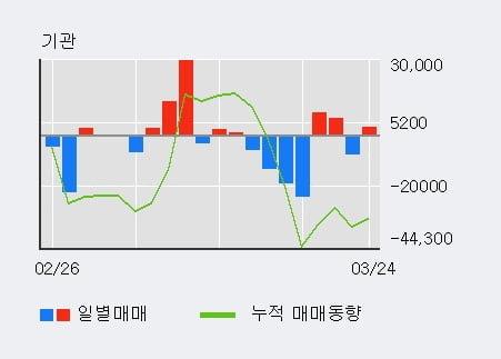 '현대오토에버' 5% 이상 상승, 외국인 8일 연속 순매수(6.3만주)
