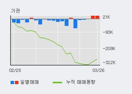 '케이씨씨글라스' 5% 이상 상승, 전일 기관 대량 순매수