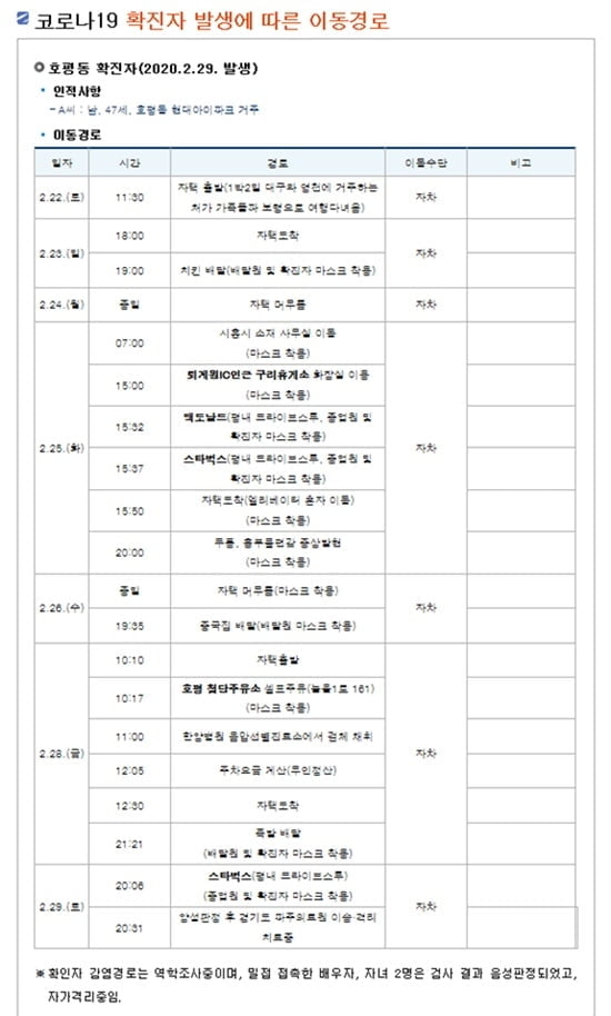 """남양주시청 호평동 확진자 동선 공개…""""대구 거주 가족과 여행"""""""
