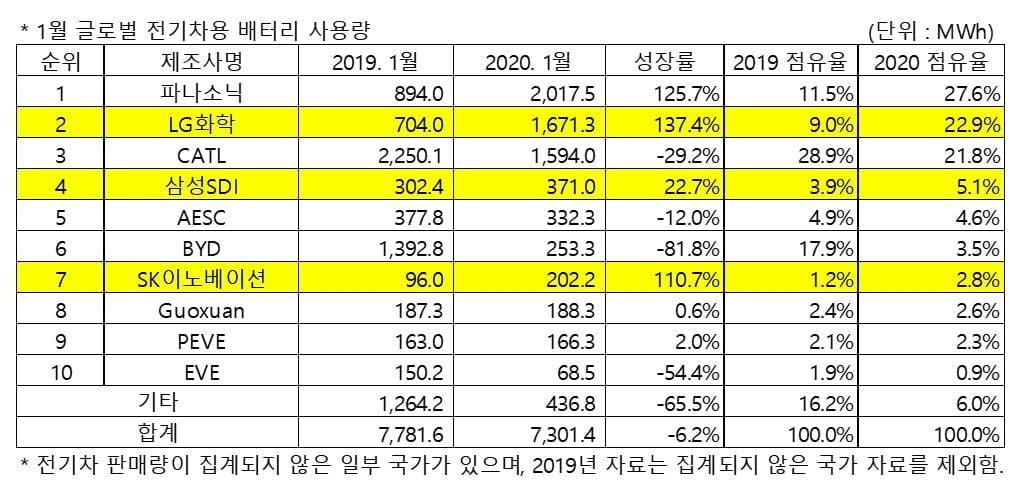 韓 전기차 배터리 점유율 30% 돌파...LG화학, 2위 탈환
