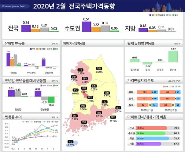 코로나도 못막은 수도권 집값…인천·경기 상승폭 확대