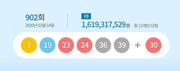 로또 902회 당첨번호 `1등 13명` 16억씩…당첨지역 어디?