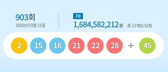 로또 903회 당첨번호 1등 13명 `16억8천만원`…당첨명당은?