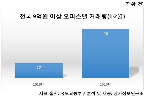 """전국 9억이상 오피스텔 거래량 급증…""""주택대출규제 풍선효과"""""""