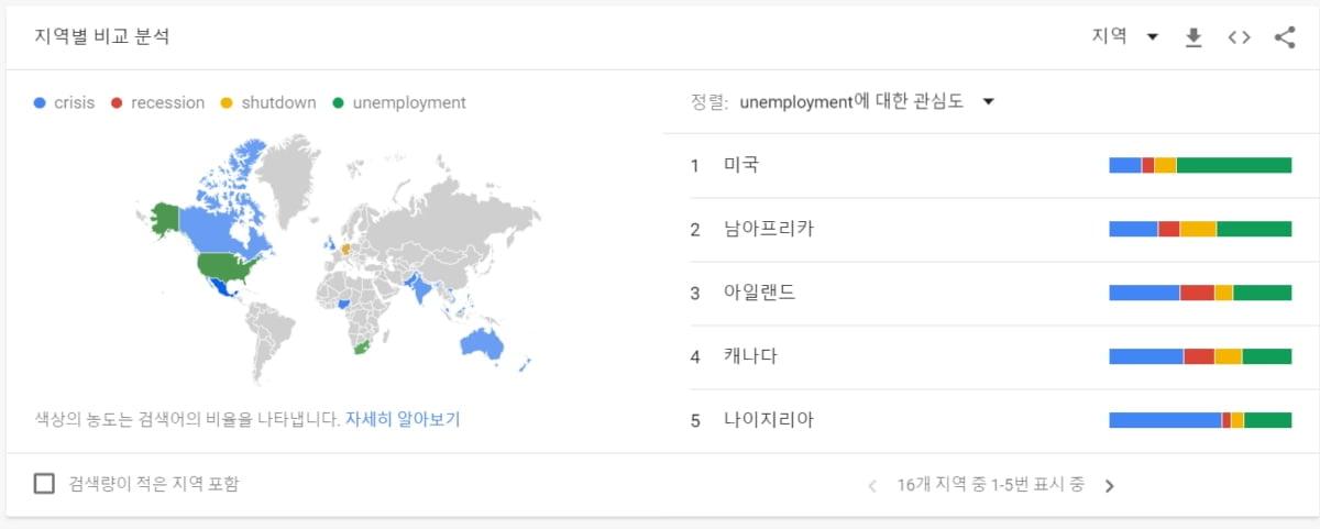 구글 트렌드 검새결과, 미국의 실업률 관심도가 가장 높다.