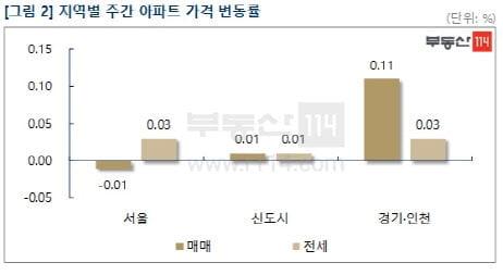 서울 집값 10개월만에 하락 전환