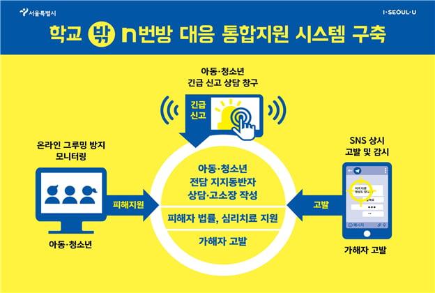 '제2의 n번방 피해 막아야'…서울시, 아동‧청소년 전방위 지원