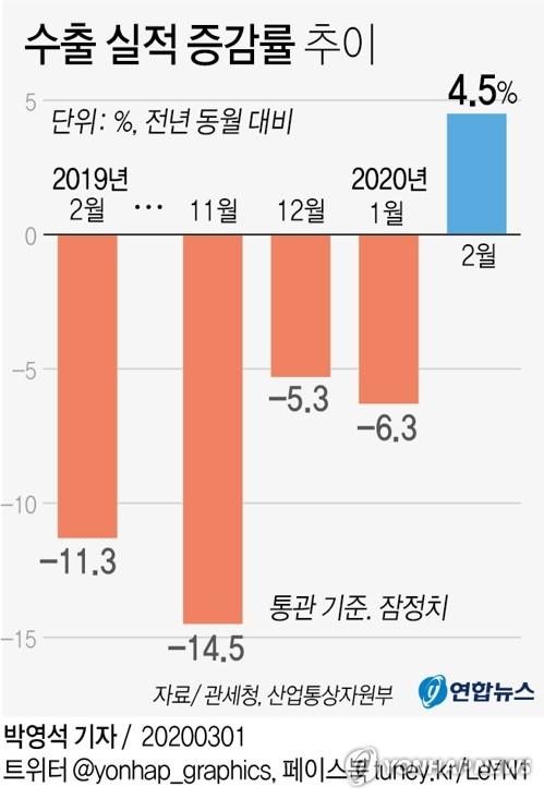 15개월 만에 반등에도 코로나19로 웃지 못한 한국 수출