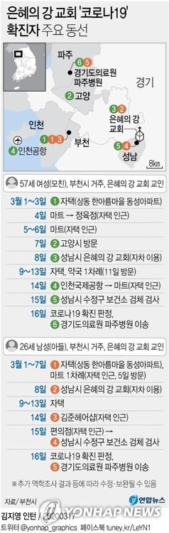 은혜의강 교회 확진자 64명…지역사회 감염만 10명