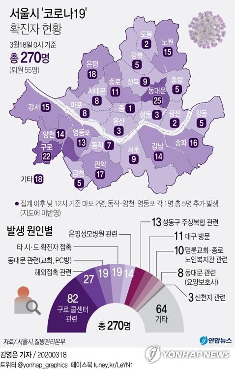 늘어나는 외국발 신규 확진…17∼18일 서울서만 7명 발생(종합2보)