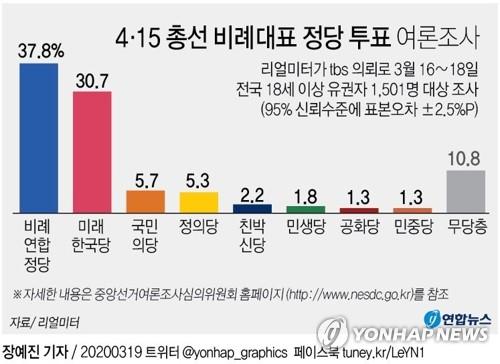 총선 비례투표…민주 주도 비례연합 37.8%, 미래한국당 30.7%[리얼미터](종합)