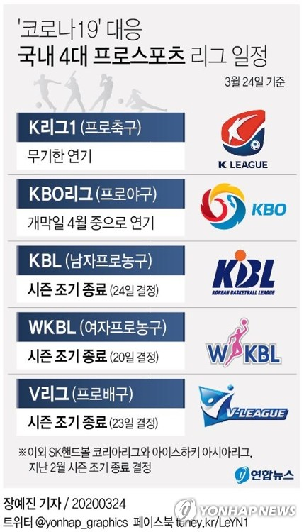 프로농구, 출범 23년 만에 첫 시즌 조기 종료…SK·DB 공동 1위(종합)